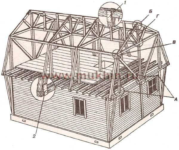 Конструкция крыши частных домов своими руками